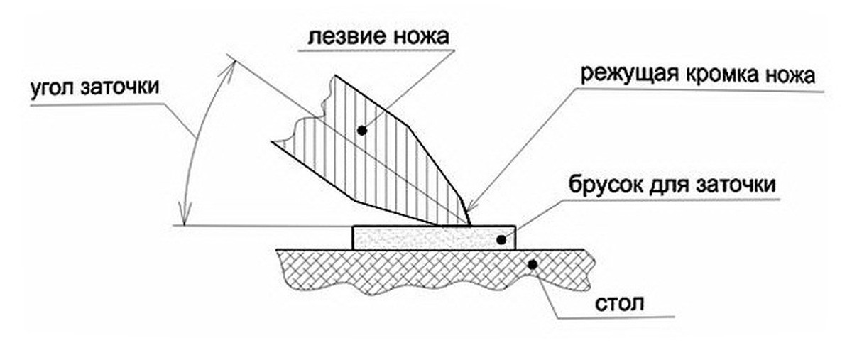 kak-tochit-nozhi-pravilno_6